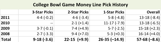 Bowl Money Line Pick History