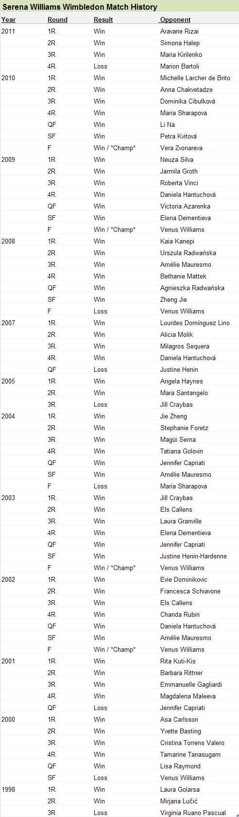Serena Williams at Wimbledon Results History