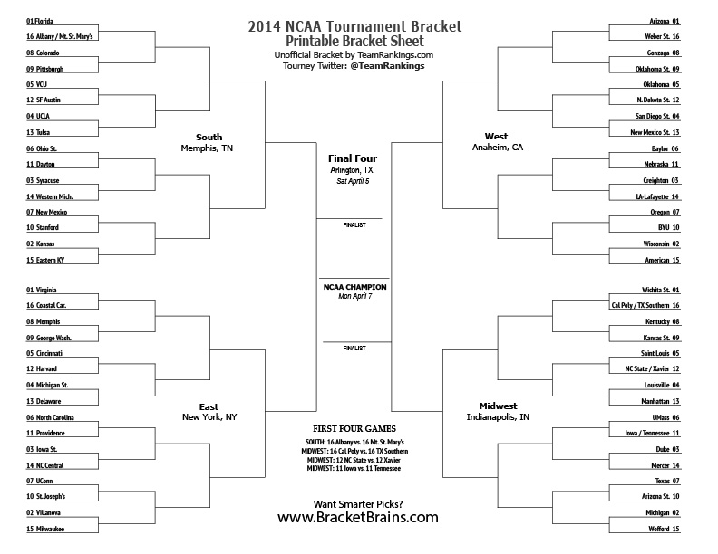 empty NCAA bracket